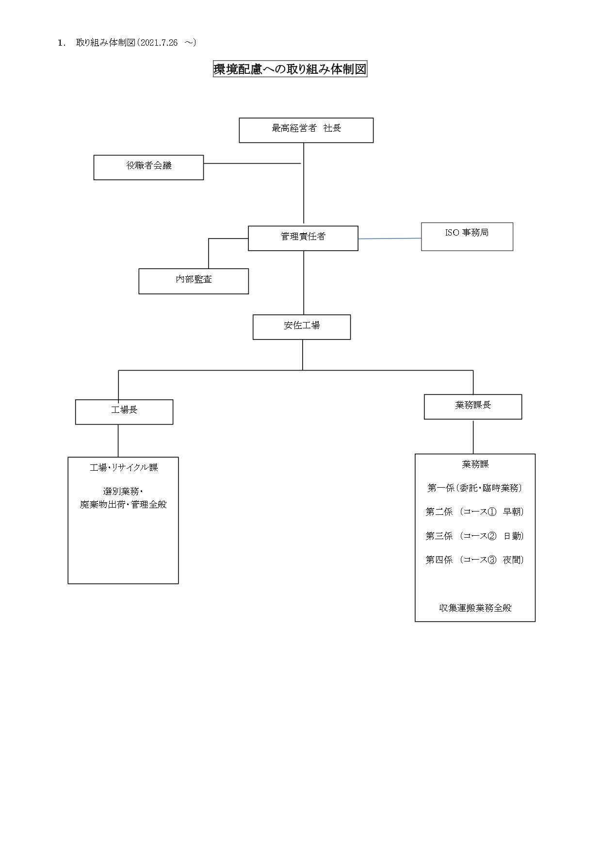 取り組み体制図