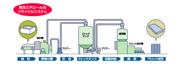 発砲スチロールのリサイクルシステム