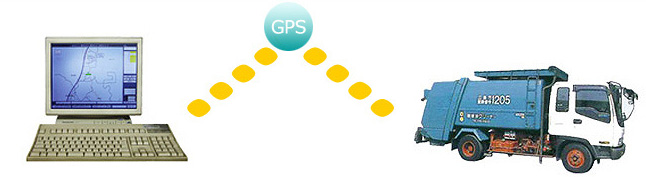 GPS配車システム